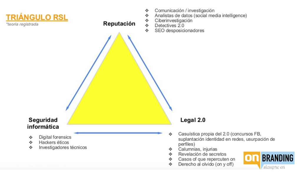 onbranding-triangulo reputación-legal-ciberseguridad