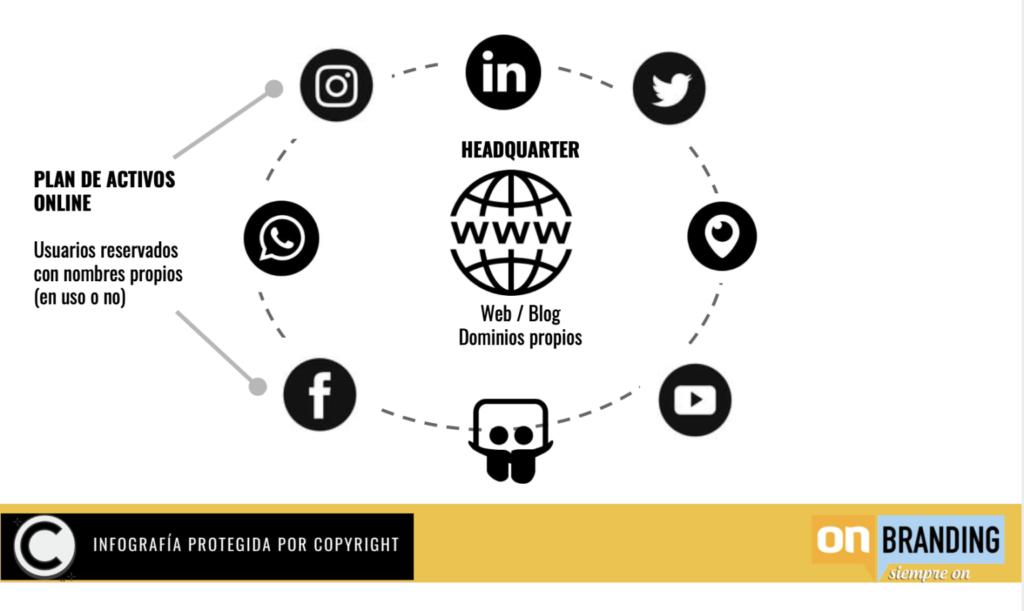 onbranding-plan-digital-online